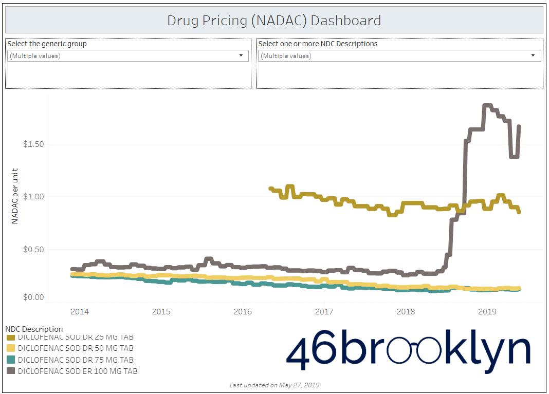 Figure 6 Source:  Data.Medicaid.gov ,  FDA.gov (NDC lookup) , 46brooklyn Research