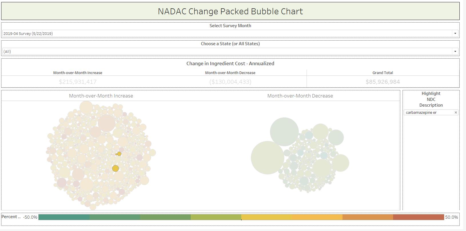 Figure 3 Source:  Data.Medicaid.gov , 46brooklyn Research