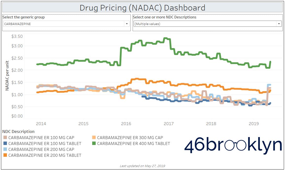 Figure 4 Source:  Data.Medicaid.gov ,  FDA.gov (NDC lookup) , 46brooklyn Research