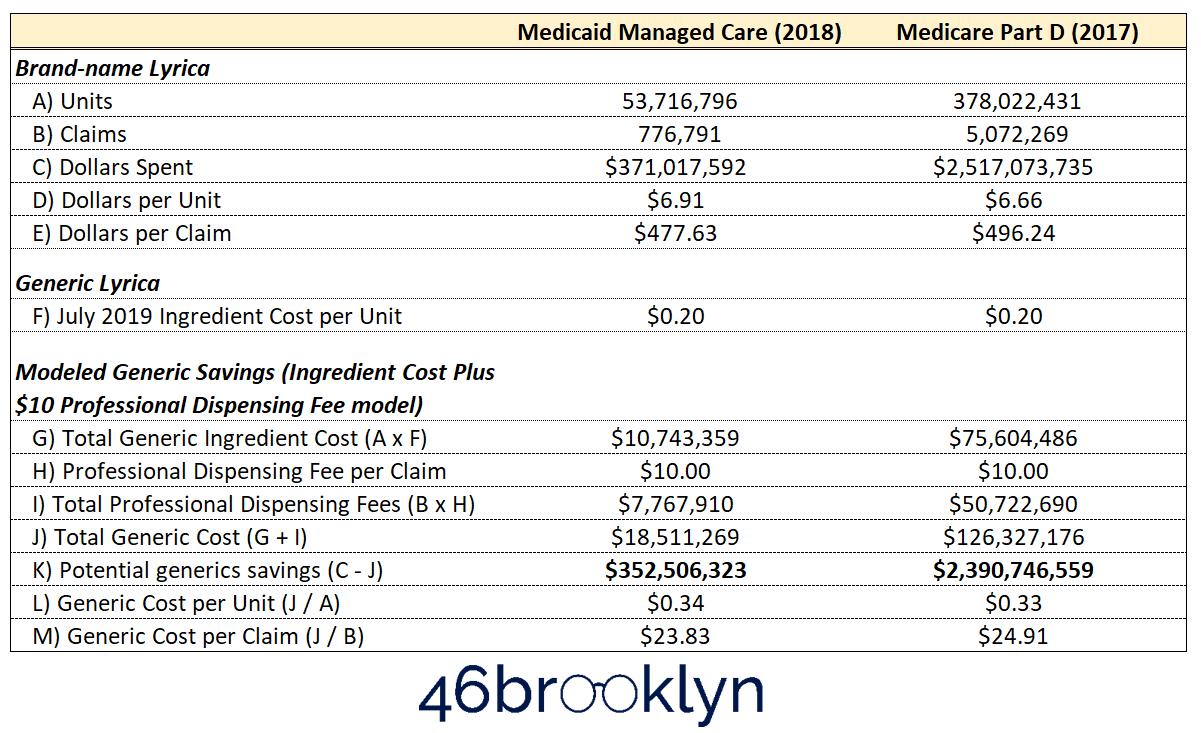 Figure 1   Source: Data.Medicaid.gov, CMS.gov, 46brooklyn Research