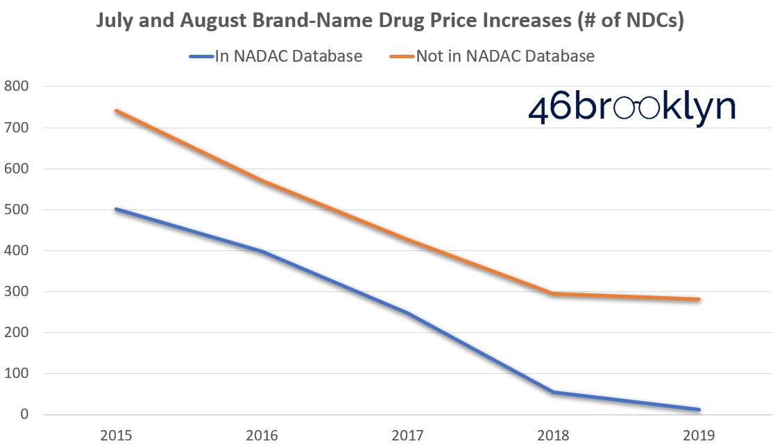 Figure 2   Source: Data.Medicaid.gov, FDA.gov, 46brooklyn Research