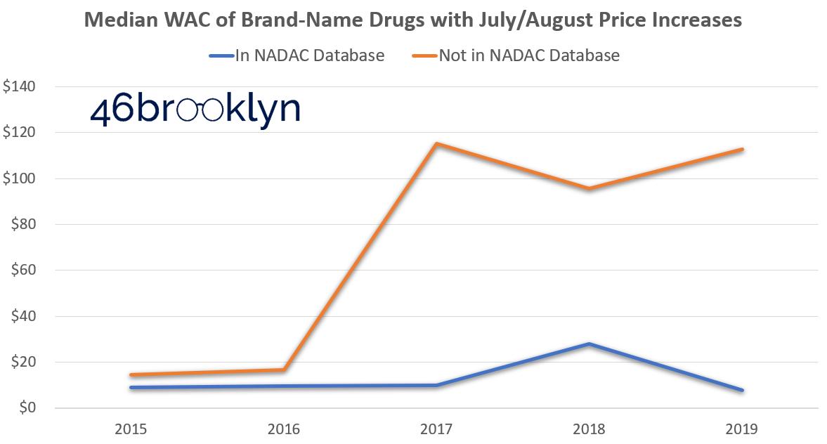 Figure 3   Source: Data.Medicaid.gov, FDA.gov, 46brooklyn Research