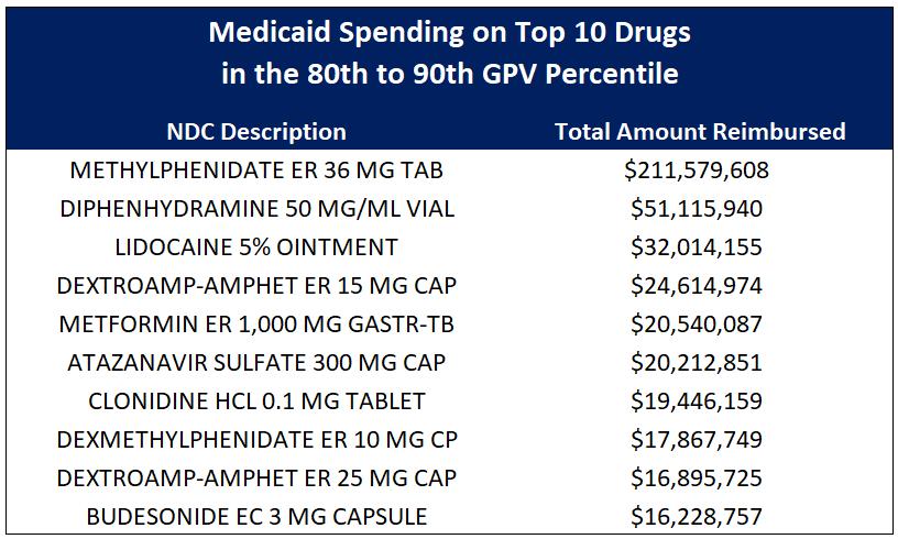 Figure 8   Source:    Data.Medicaid.gov   , 46brooklyn Research