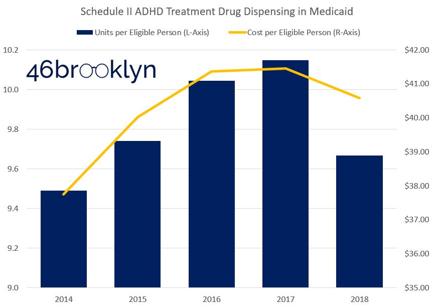 Figure 9   Source:    Data.Medicaid.gov   , 46brooklyn Research