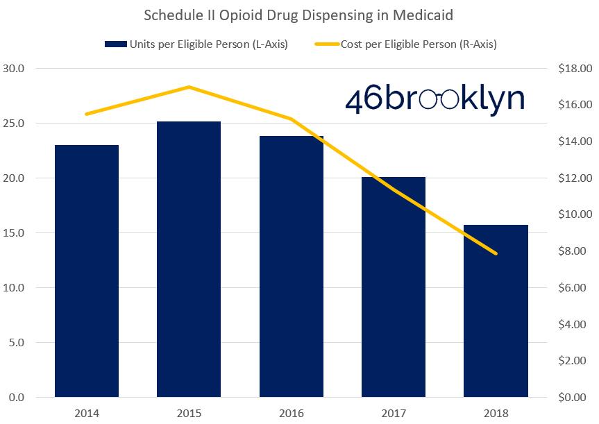Figure 10   Source:    Data.Medicaid.gov   , 46brooklyn Research