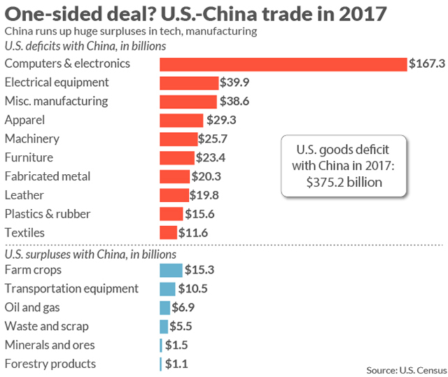 How long will it take the US to lose the trade war to China?