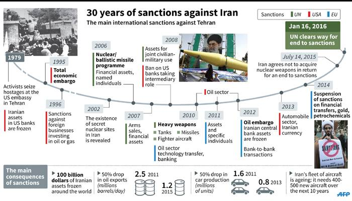 Sanctions on Iran have not worked in the past and will not work in the future, We need to renegotiate a nuclear peace deal