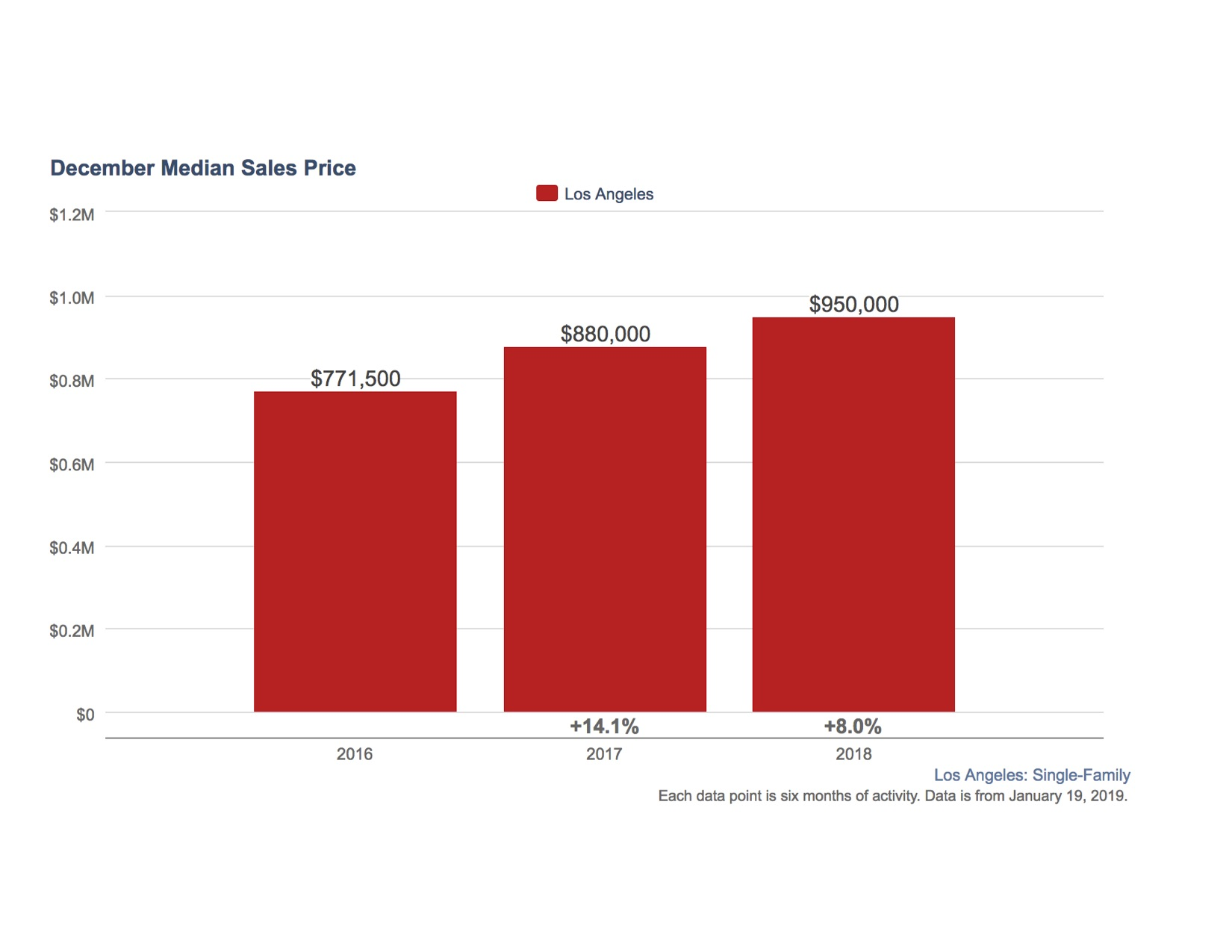 December Median Sales Price - LA.jpg