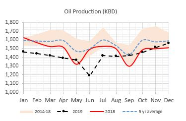 Norway Oil Production (Source: NPD)