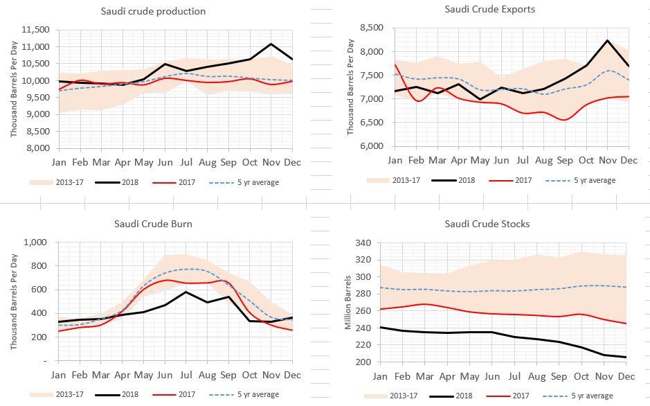 Saudi Crude Stats (JODI)