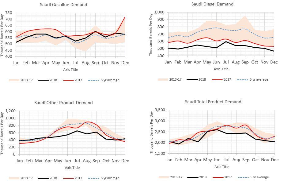 Saudi Product Stats (JODI)