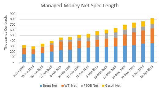 Total Spec Length (Source: ICE + CTFC)