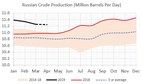 Source: Russian Energy Ministry
