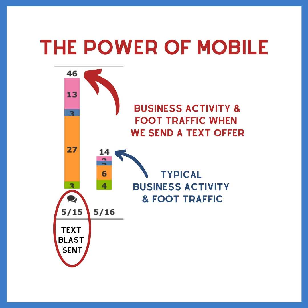 Get Mobile High 5 and Get Results!
