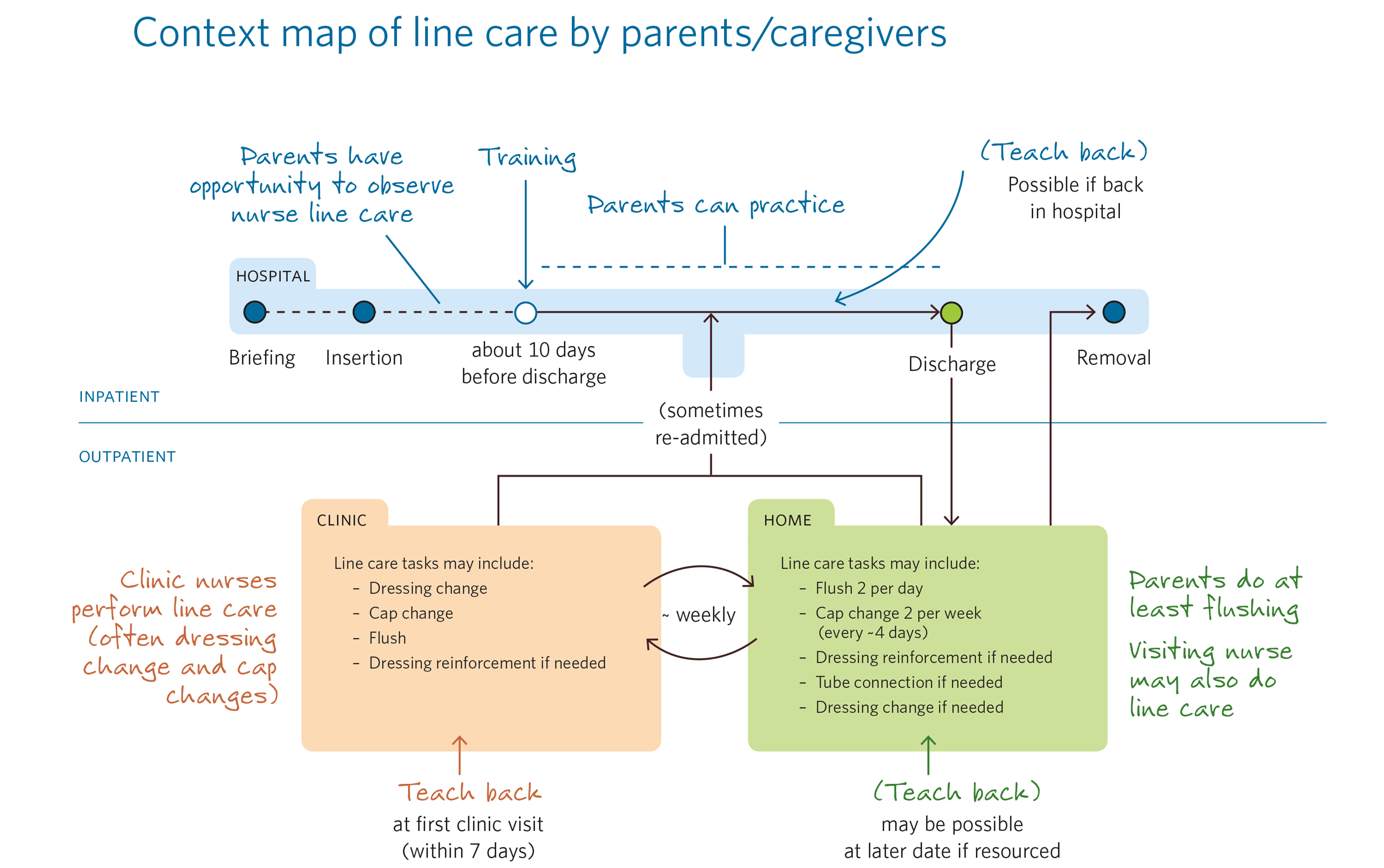 Process map of pediatric central line care between hospital, clinic, and home.