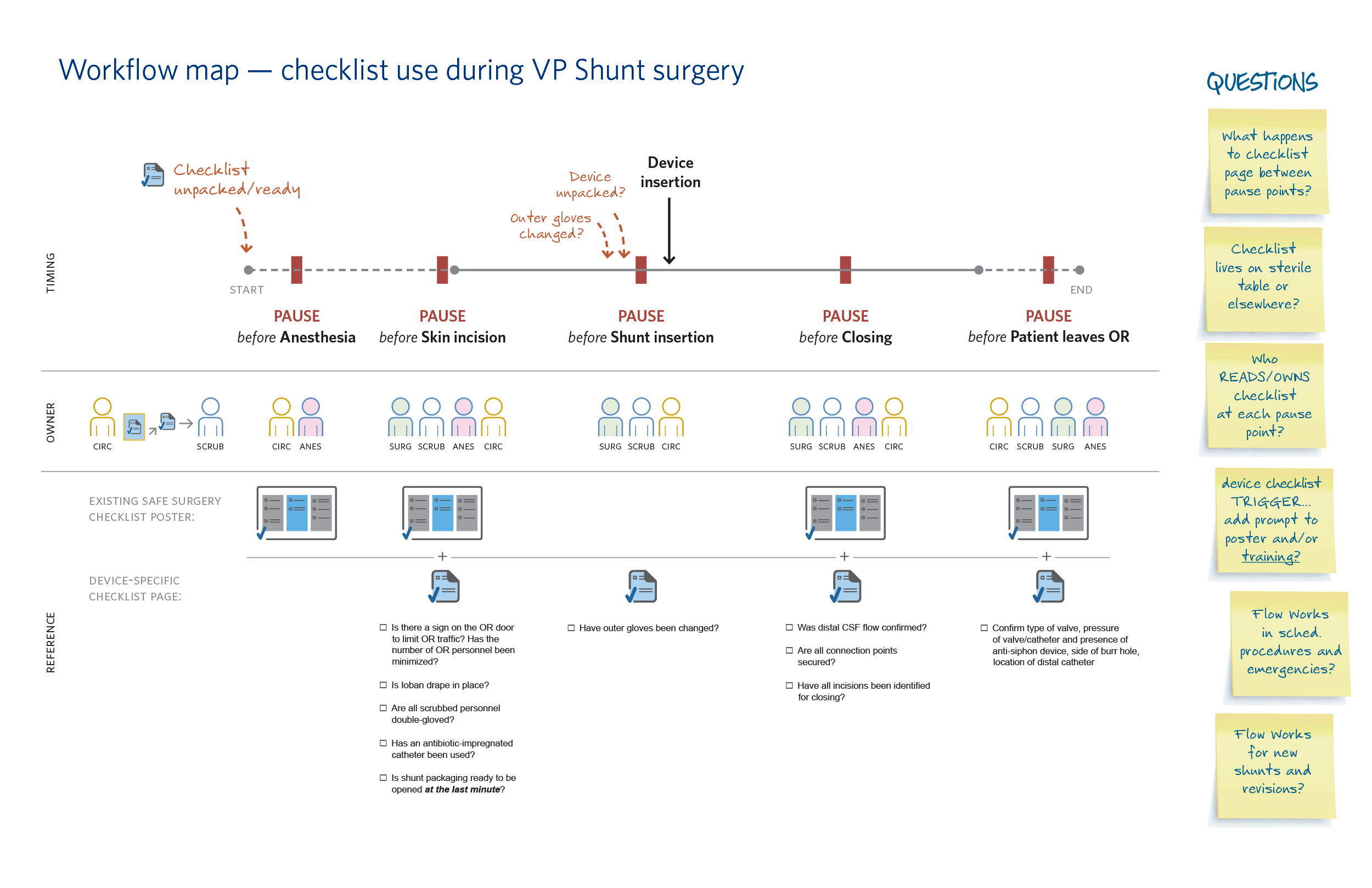Workflow map of checklist use during VP shunt surgery.