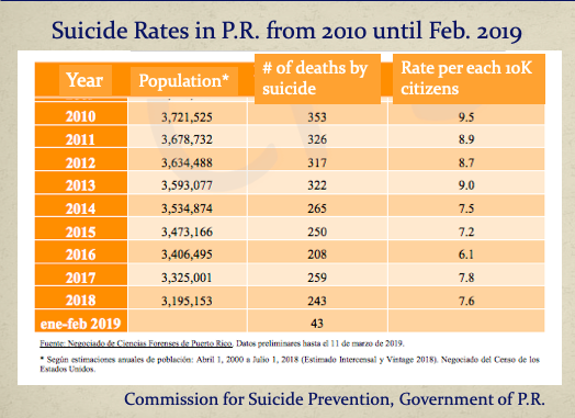 Suicide Rates since 2010.