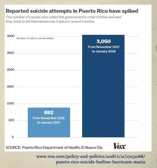 Data recopilada por Revista Vox sobre llamadas a la Línea de Primera Ayuda Psicosocial (PAS) antes y después de Maria. [Data from Vox Magazine about PAS (suicide hotline of P.R.) calls before and after Hurricane Maria.]