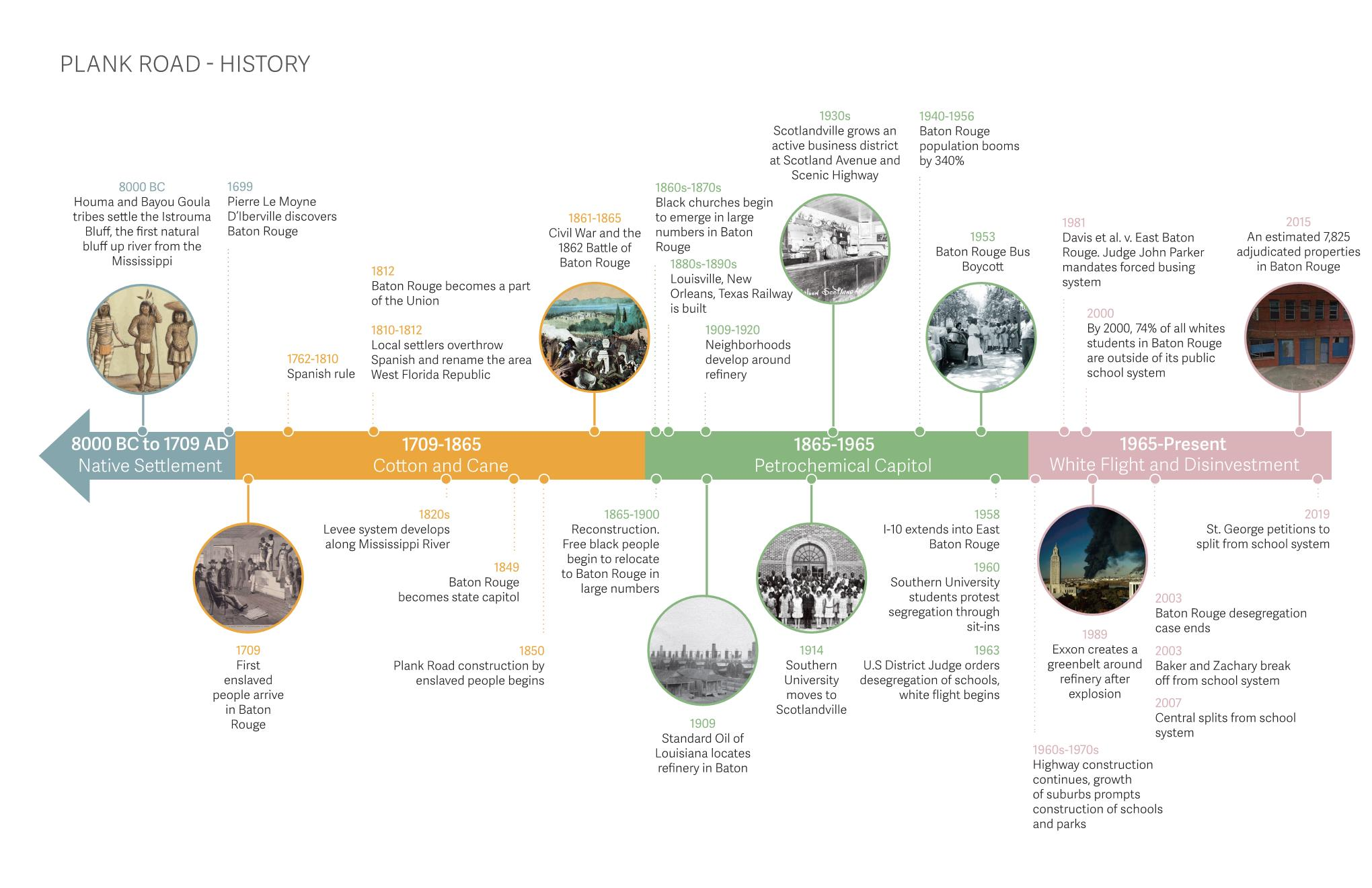 Plank Road Timeline.jpg