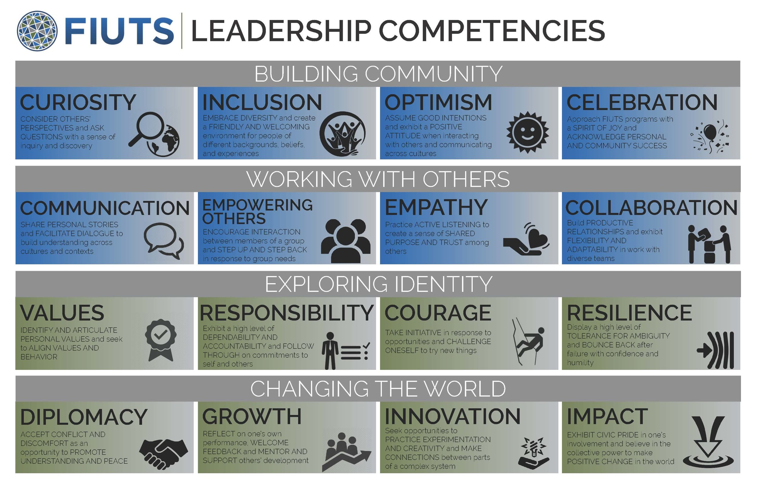 FIUTS Leadership Competencies