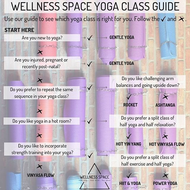 YOGA CLASS GUIDE - Not sure what class to go for? Use the class guide to help you find out which class is best for you. Then check out the schedule online and save your spot at WellnessSpace.co.uk/class-schedule 🤸🏻‍♀️If you can, try them all!  #wellnessspaceuk #sunderlandyoga #ashtanga #vinyasaflow #gentleyoga #rocketseries #yogaforall #yogaforstrength #durhamyoga #newstudio #tryitall