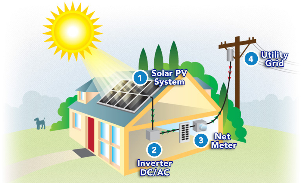 Solar electricity generation and net metering