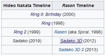 Ring-timeline-wikipedia.jpg