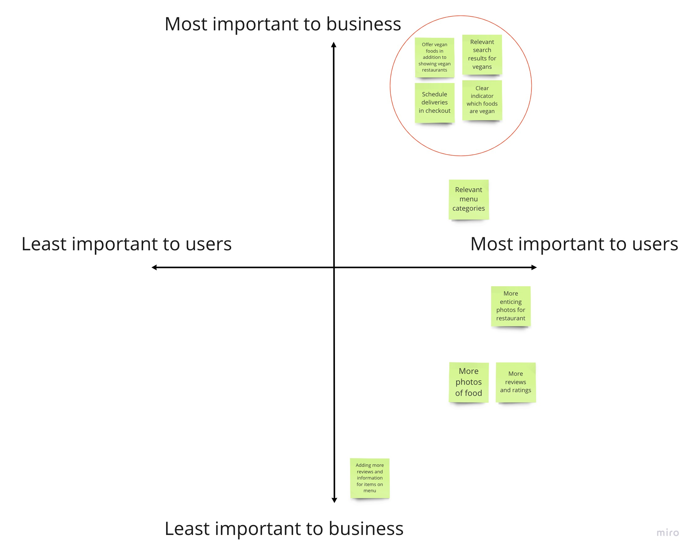 UberEATS affinity map - Graph of business vs user needs v2.jpg