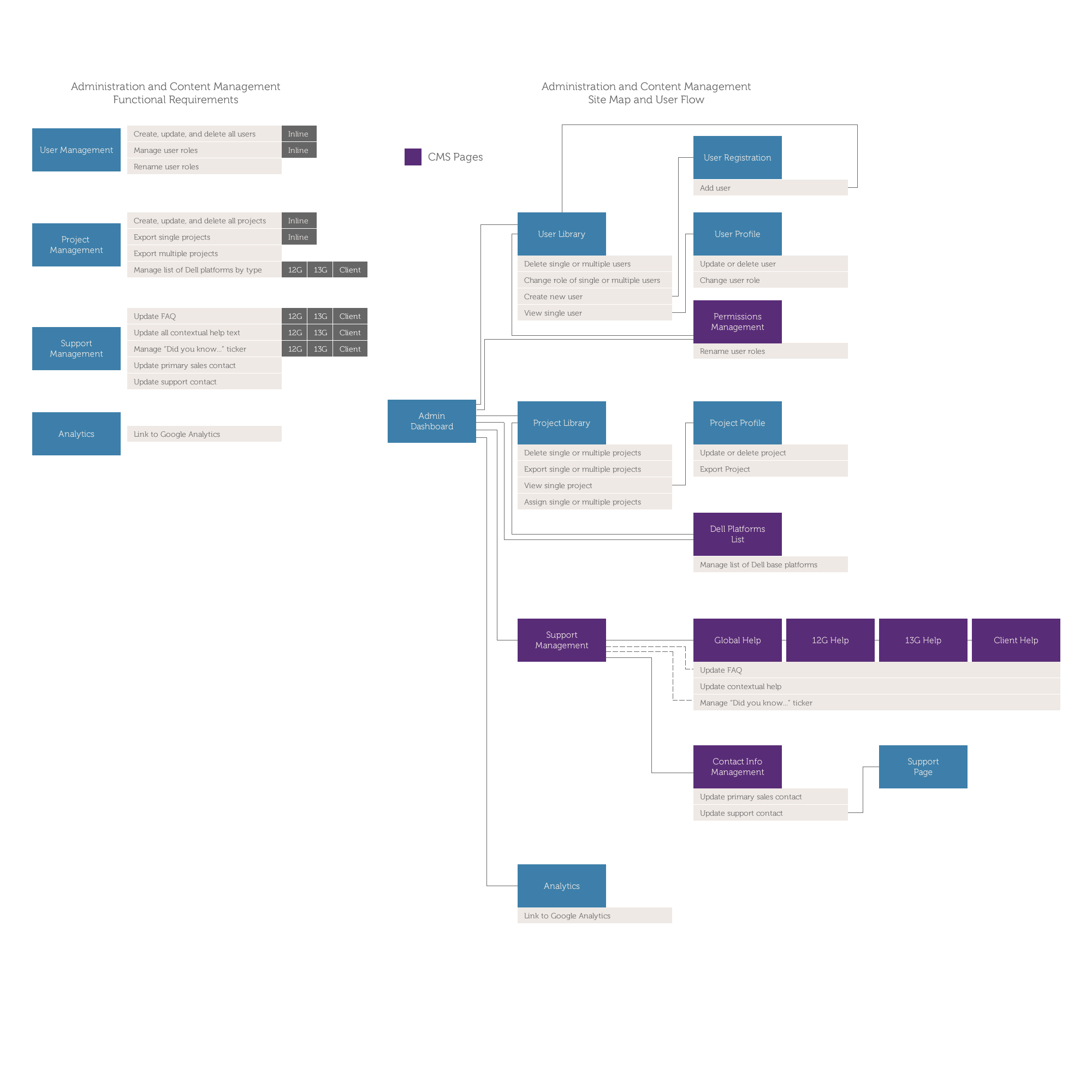 dell1062_CMS_Sitemap.png