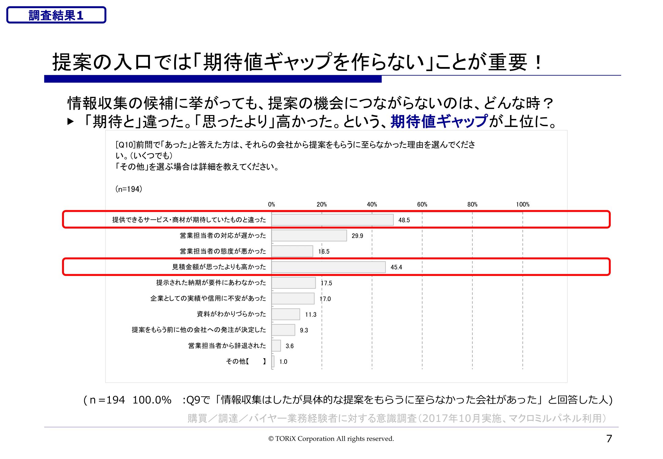"180912_(TORiX)""選ばれ続ける営業""に関する調査レポート-07.png"