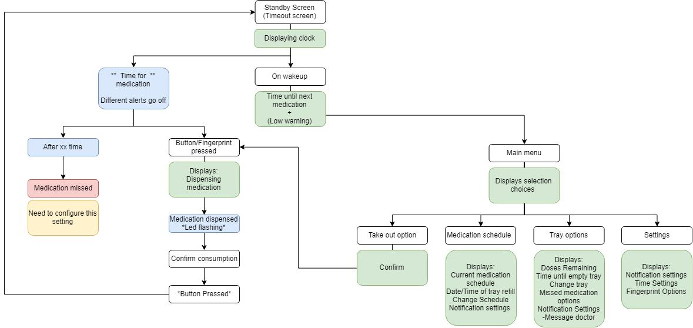 Menu flow chart-Initial Flowmap.png