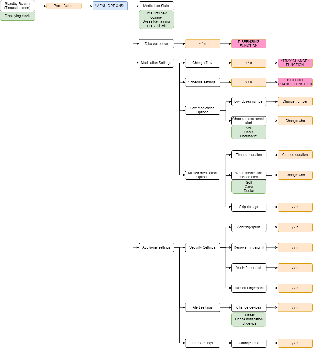 Menu flow chart-Menu System.png