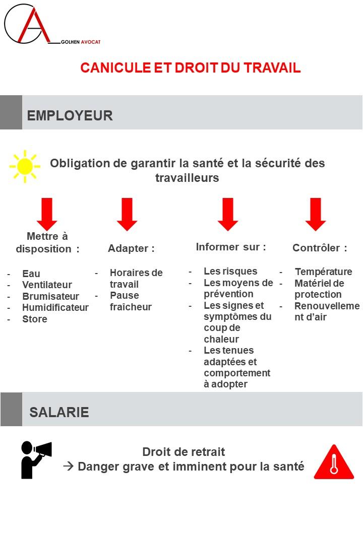 Textes : Code droit du travail - L4131-1; L4121-1; R4222-1; R4225-2; R4225-3   Lien vers le site ministère du travail