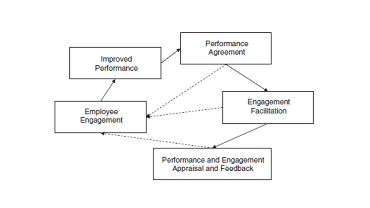 In a 2011 journal article Jamie introduced The Engagement Management Model - an alternative to performance management aimed at generating performance excellence. The article has been one of the journal's most downloaded papers since its publication. -