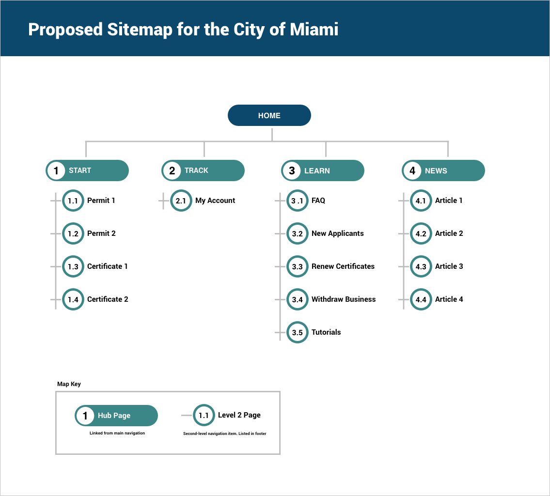 City of Miami Sitemap.png