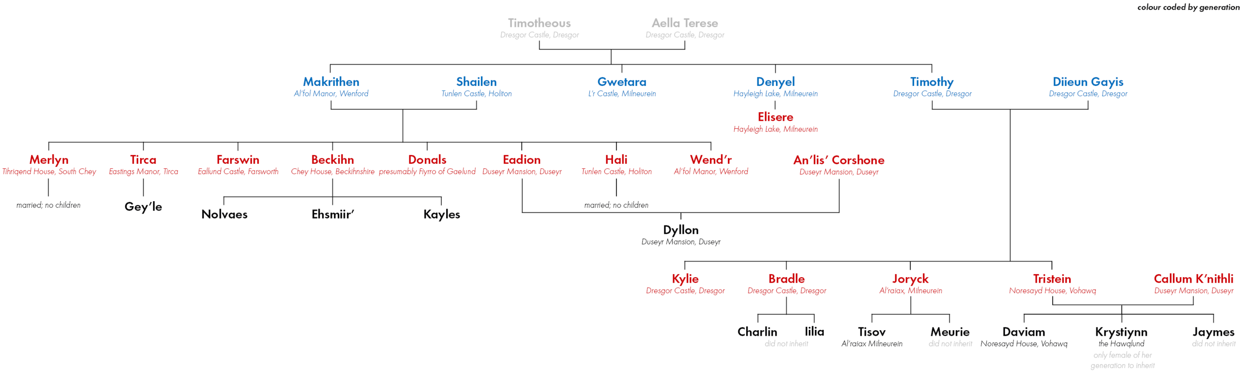 The Lineage of Timotheous Nalchios and their known residences prior to the Acquisition (click to enlarge)