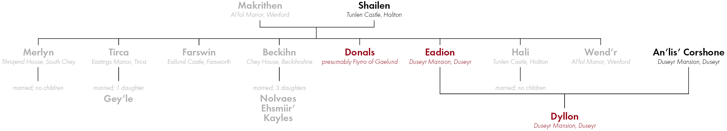 The Lineage of Makrithen Nalchios by the end of the Acquisition (click to enlarge) Black names survived; Red names are missing (presumed dead); Grey names are deceased.