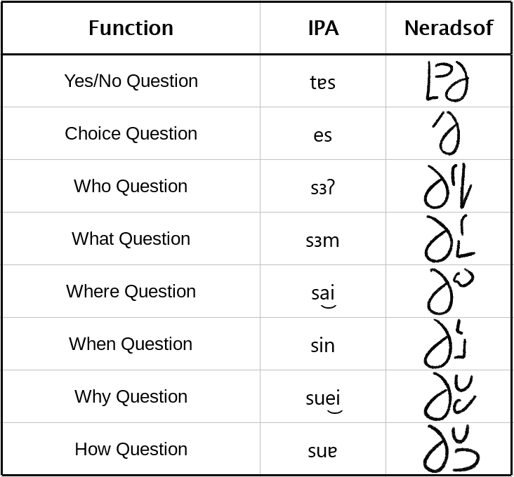 Exhaustive List of Neradsof Question Markers