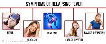 These were the patient's symptoms