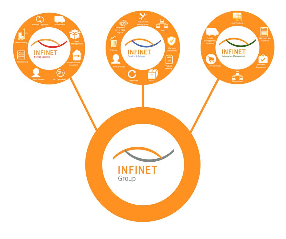 Figure 1 - Infinet Group Business Model