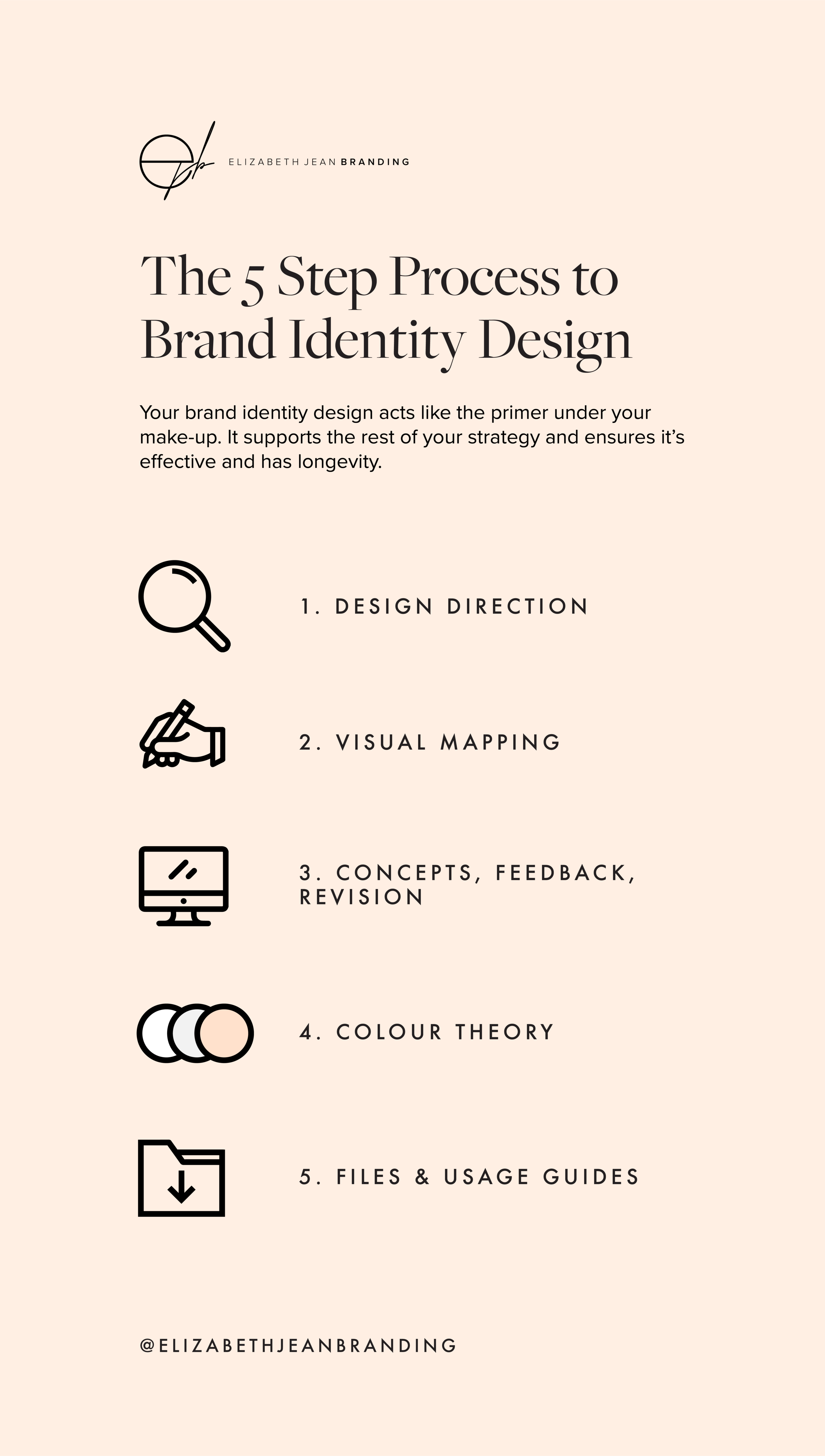 The five step process to branding design and identity.