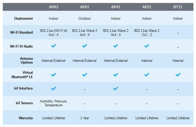 mist-access-points-comparison.jpg