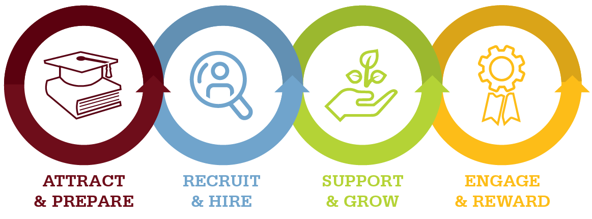 From initial attraction and recruitment through to staff development and ongoing engagement and rewards, every detail matters. That's why our Resource Center gives you depth and breadth across the four key areas of the human capital management system.