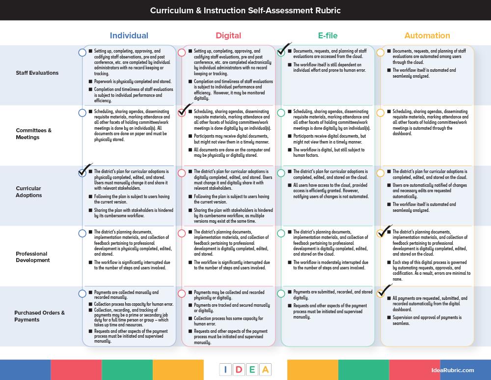 Curriculum & Instruction Assessment -