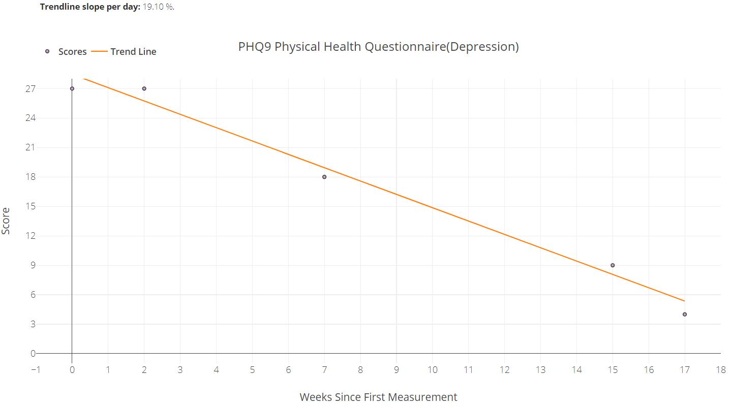 PH9 Graph.PNG