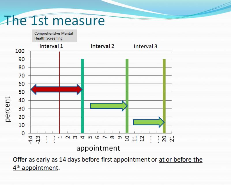 Ist Measure.PNG