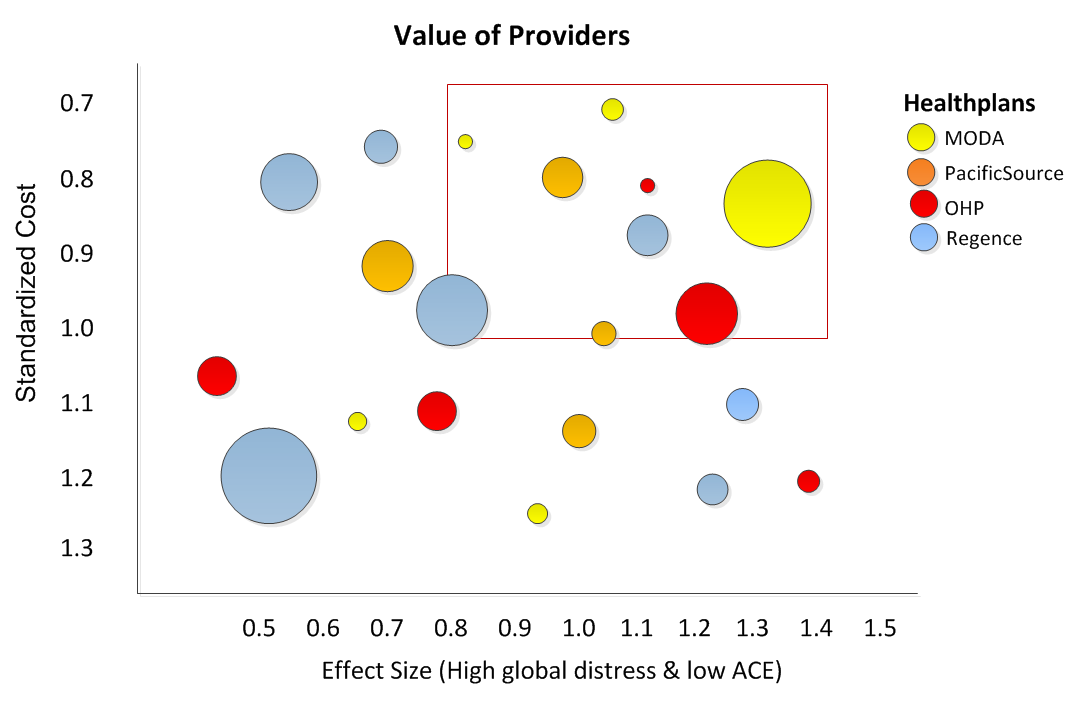 Figure 2. In this figure each circle represents a provider. The size of the circle represent the number of patients in an episode of care. Each color represents a specific Healthplan. The area delineated in the red box identifies those providers who have lower relative cost and better outcomes. The larger the effect size number the greater the effect (providers to the right are better). The lower the standardized cost number the less expensive, (Up is good).