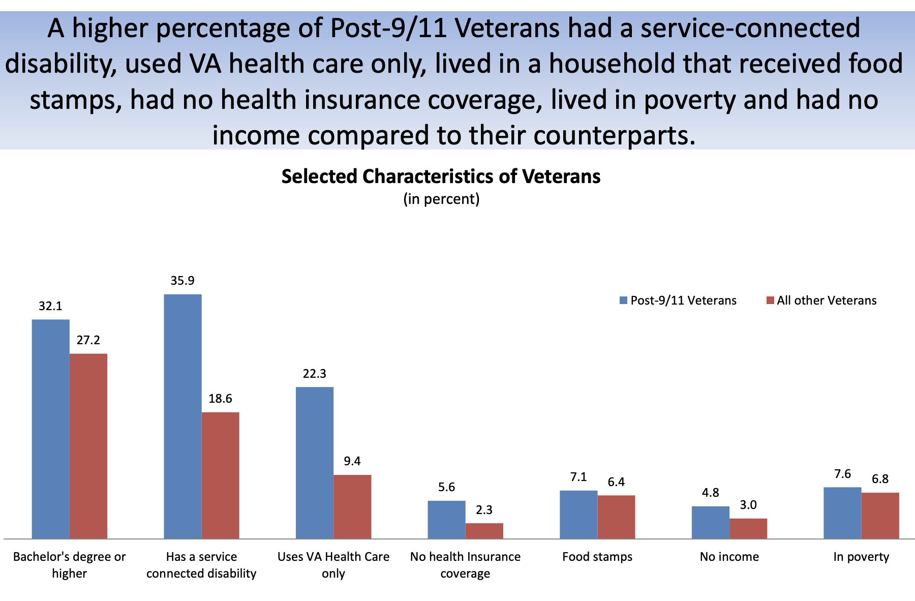 Veterans Data, including disability