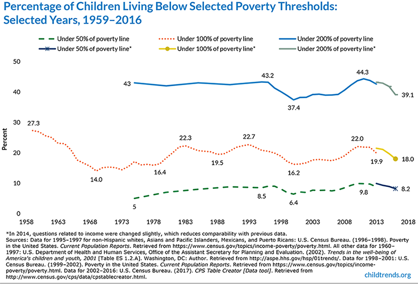 Children in Poverty 1959-2016, Child Trends