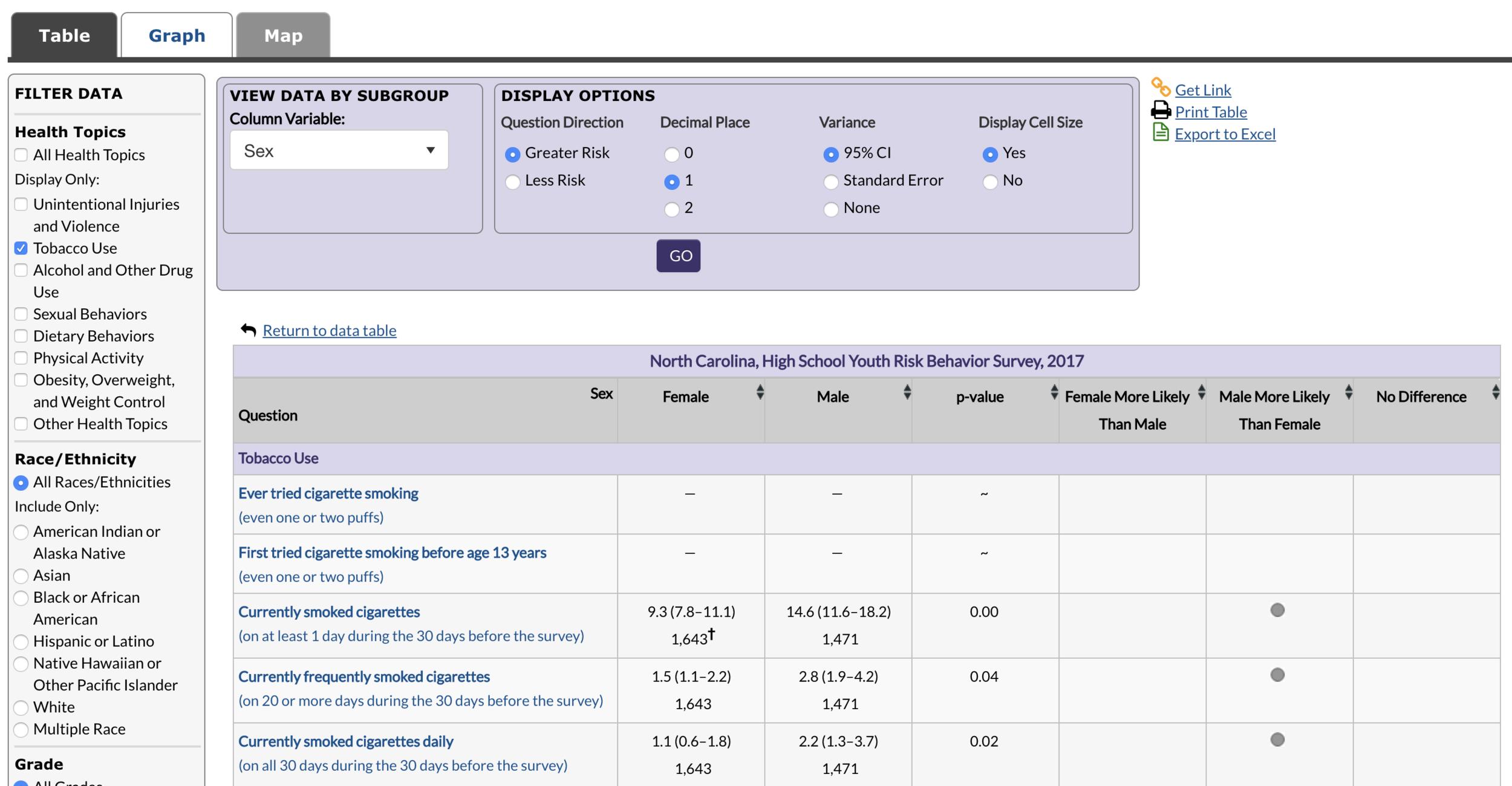 Youth Risk Behavior Survey Data Table